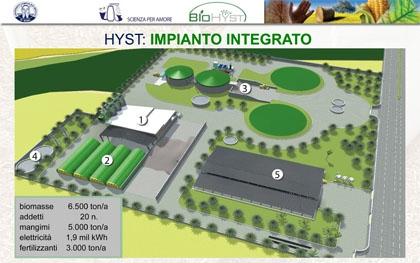 hyst_impianto_integrato_bioenergie