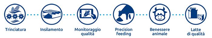 Nova Agricoltura Filiera del Mais e Zootecnia di Precisione